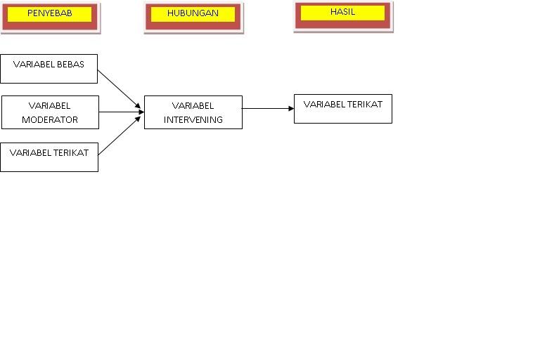 Contoh Skripsi Variabel Kontrol Contoh Soal Dan Materi Pelajaran 2