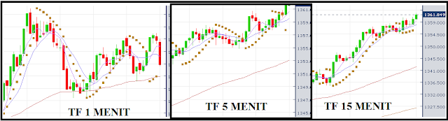 Teknik Open Posisi saat Tren dengan Indikator di tiap Time Frame