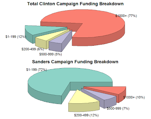 "FALSE: Clinton's Funded by ""Grassroots"""