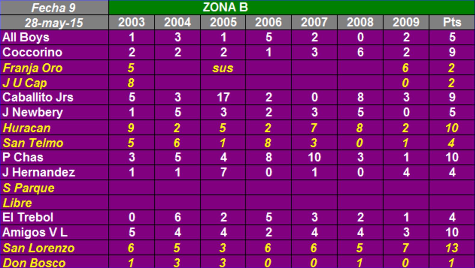 Copa De Plata B Resultados Y Tablas De Posiciones De La: All Boys Pasion Del Oeste: ALL BOYS BABY FUTBOL FAFI ZONA