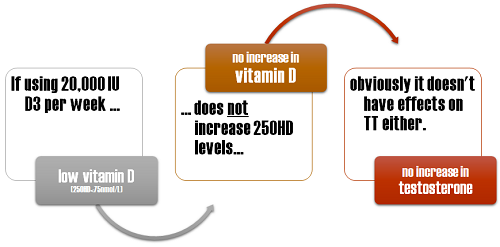 Vitamin D Supps & Testosterone | Black Tea May Keep You Leaner Than Green Tea | Pea, Oat, Rice Protein & Glycemia 2