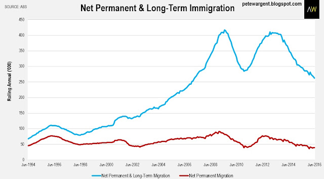 Net permanent&long term immigration