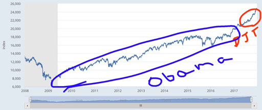 Image result for obama economy