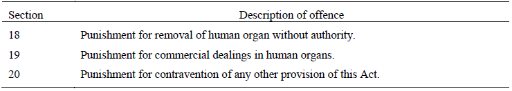 PARAGRAPH 15 OFFENCES UNDER THE TRANSPLANTATION OF HUMAN ORGANS ACT 1994 (42 OF 1994)