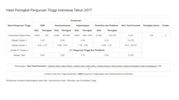 Peringkat Universitas Wijaya Putra