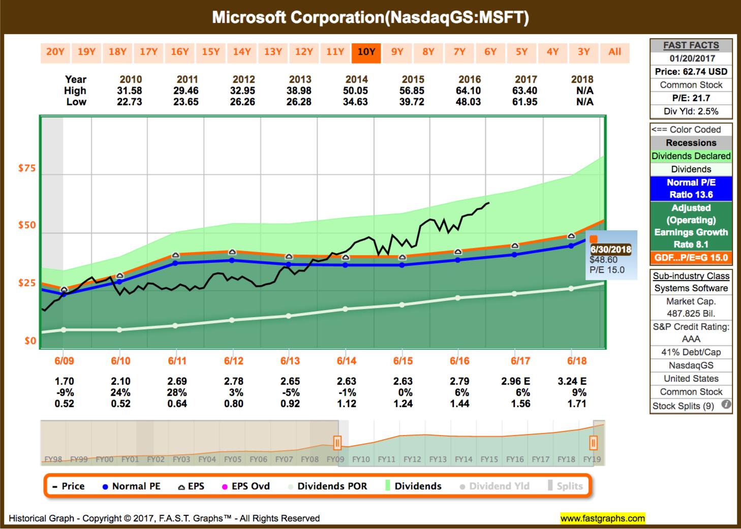 Recent Transfer: Microsoft Corporation (MSFT) - Insider Monkey