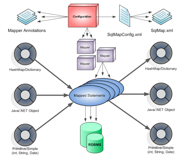 Mutyam's Oracle Fusion Middleware Blog: Introduction to