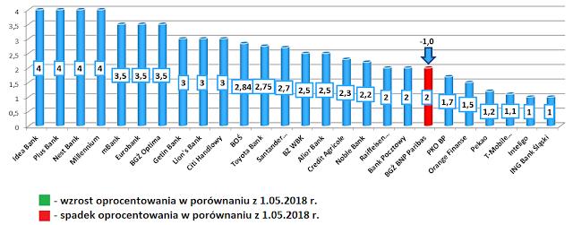 Najlepsze lokaty w poszczególnych bankach na czerwiec 2018 roku