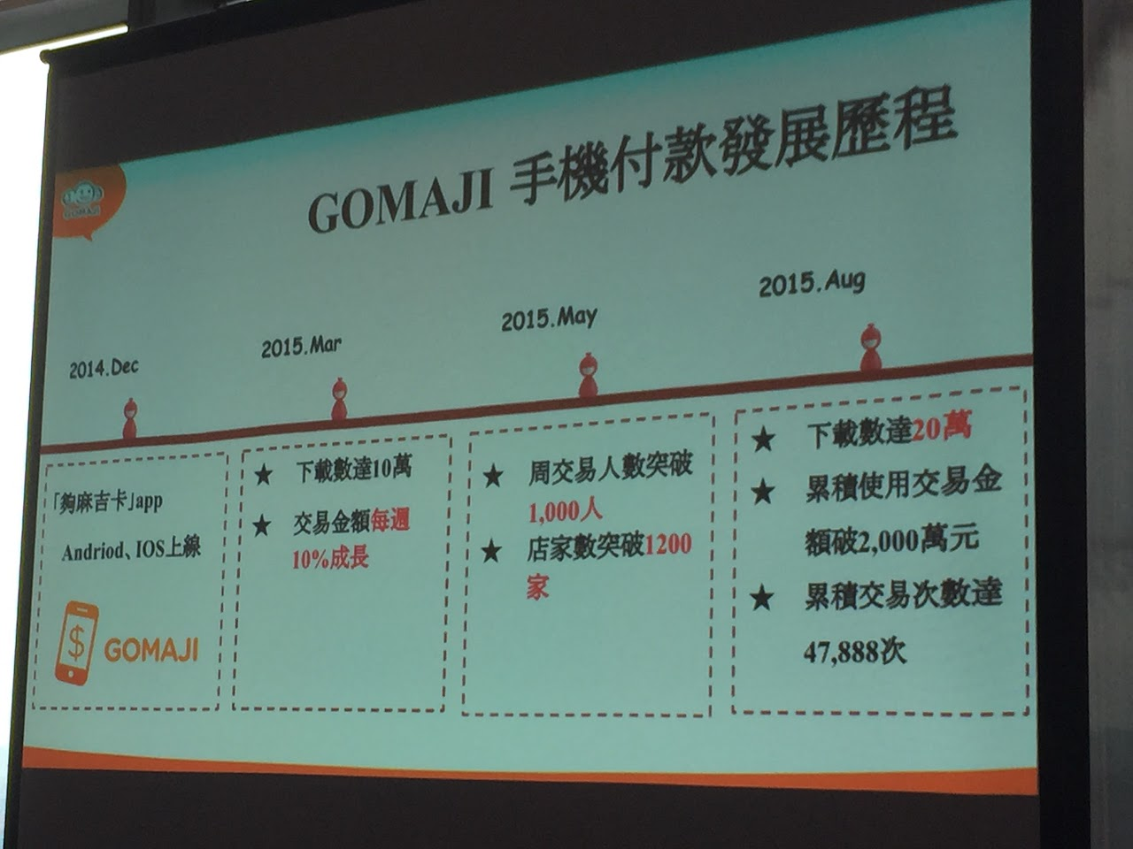 GOMAJI新定位:O2O服務,目標3年內改以行動支付為主要營收