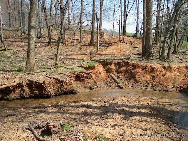 Soil and Soil erosion