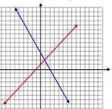 الحل المبياني لنظمة معادلتين من الدرجة الأولى solution graphique