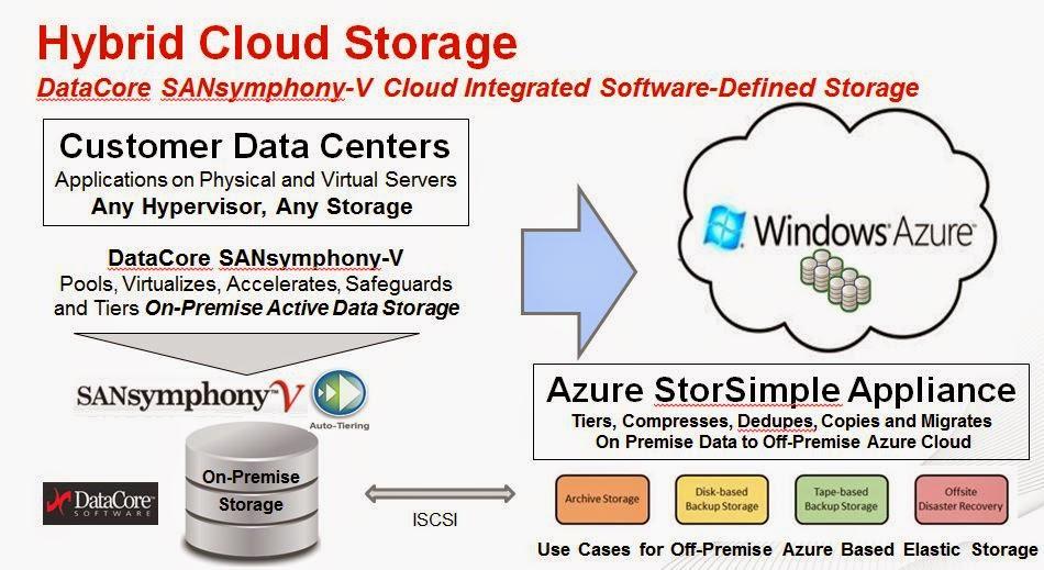 """Die Kombination von Microsoft Azure StorSimple und DataCore SANsymphony V ist """"DataCore Ready"""" zertifiziert"""