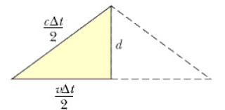 إينشتاين والنسبية الخاصة