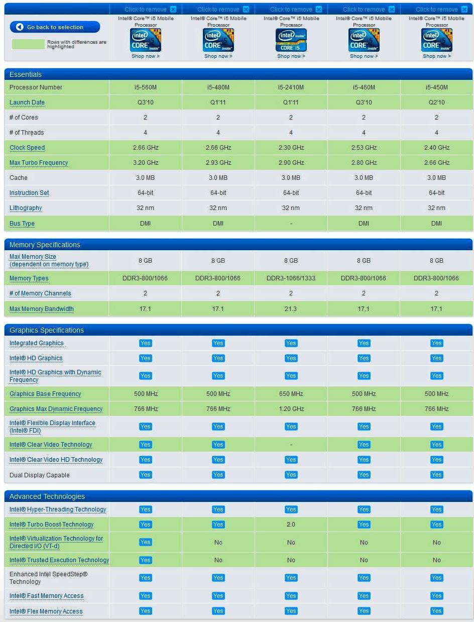 Tech Sarawak: Comparison Between Well Known Intel i5
