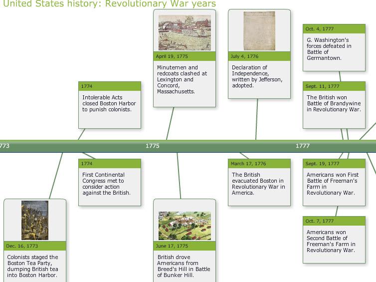 Timeline of Legends books