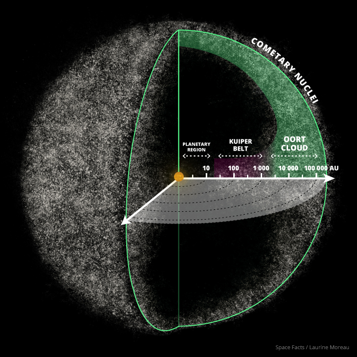 oort cloud distance sun to - photo #1