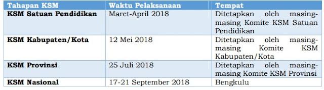 Waktu dan Tempat Pelaksanaan Kompetisi Sains Madrasah (KSM) Tahun 2018