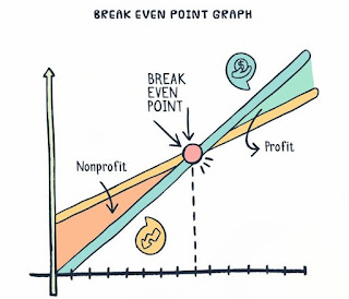 Arti, Definisi, Keuntungan Dan Contoh Break-Even Point (Titik Impas)