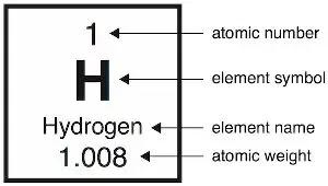 Hydrogen Neet Tyari