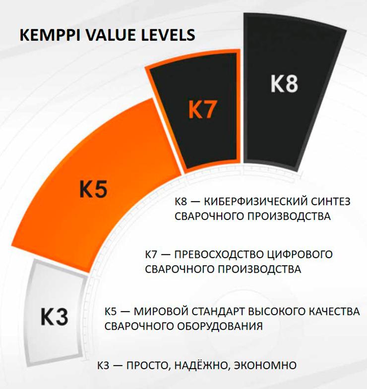 Классификация сварочного оборудования Kemppi
