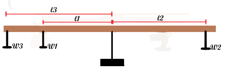 Physics 4a Jrodriguez  Balanced Torque And Center Of Gravity