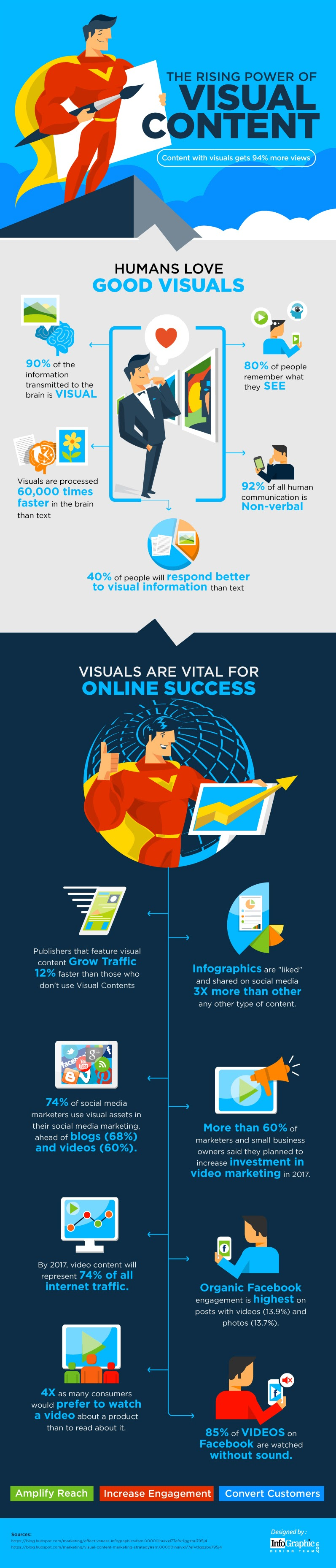 The Rising Power of Visual Content - #infographic