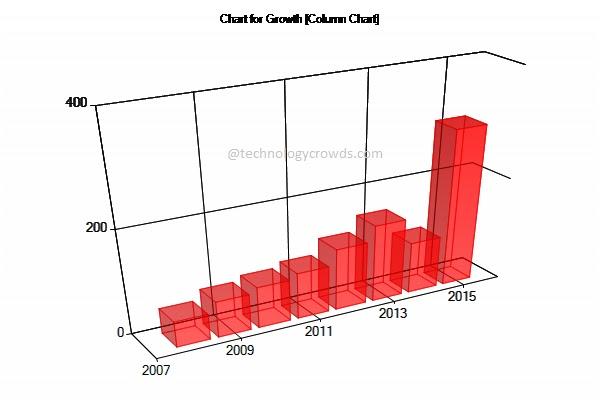 Chart js bar chart mvc