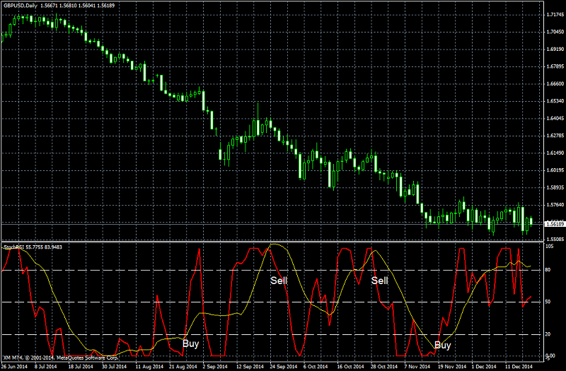 Tag : rsi « Trading Binary Options - 1 Deal - 60 sec