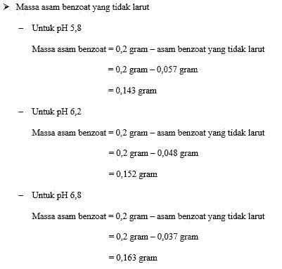 LAPORAN KELARUTAN SEMU/TOTAL (APPARENT SOLUTIBILITY)