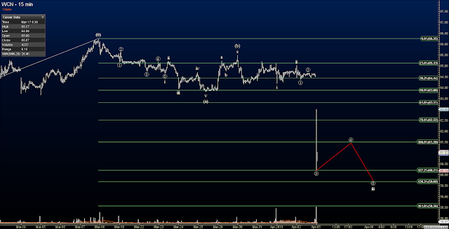Elliott Wave Options Signals - Closed WCN Spread at 39% Profit