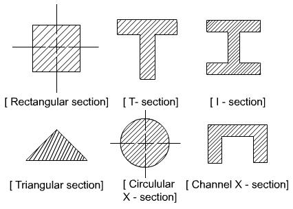 Beam Cross Section