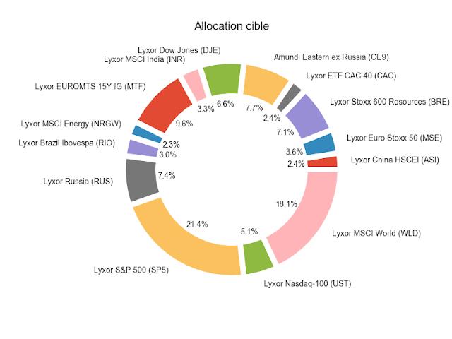 allocation cible etf décembre 2017
