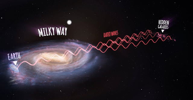 An annotated artist's impression showing radio waves travelling from the new galaxies, then passing through the Milky Way and arriving at the Parkes radio telescope on Earth (not to scale). Credit: ICRAR