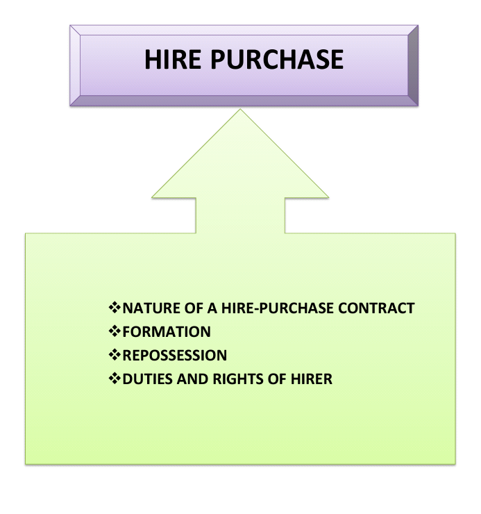 Business Law What Is Hire Purchase
