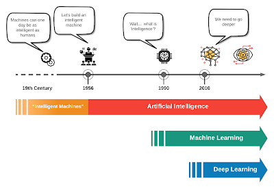The History of Deep Learning