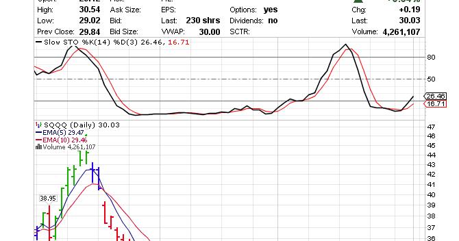 Dwight's Picks: Inverse ETFs (2 Jan 15): SQQQ $30 03
