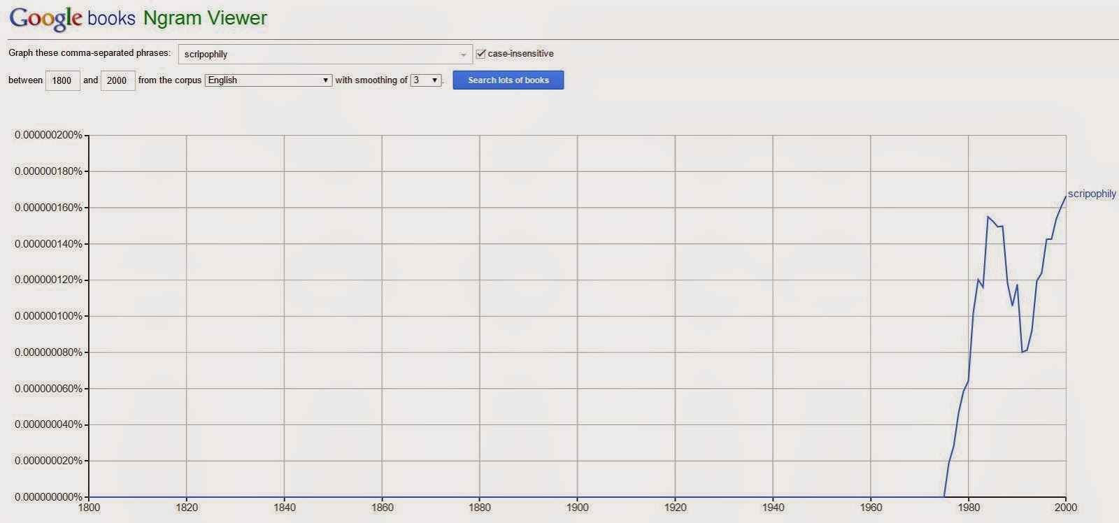 Google Ngram Viewer chart of the word scripophily