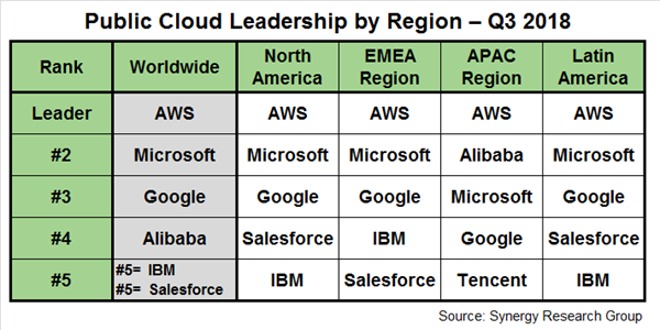 Public Cloud Leadership Synergy Research Group