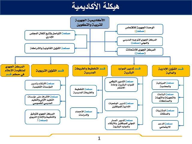 هيكلة الأكاديمية الجهوية للتربية والتكوين لجهة فاس- مكناس