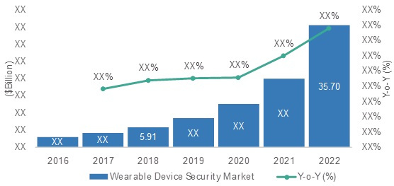 WORLDWIDE WEARABLE DEVICE SECURITY SOLUTIONS MARKET, 2016-2022  (US$ BILLION)
