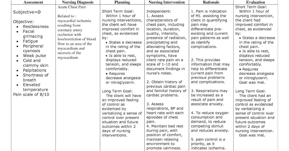 Nursing Diagnosis Knowledge Deficit Copd - Hirup a
