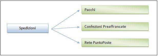 Sisti Il Postatore Poste Italiane Servizi Di Spedizione Pacchi