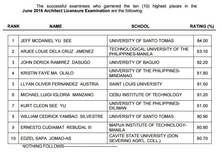 Top 10 Passers: UST grad tops June 2016 Architect board exam (ALE)