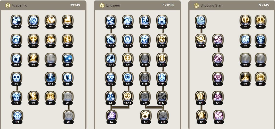 Envy Guild Vestinel: Build Skill Dragon Nest shooting star PVE/PVE