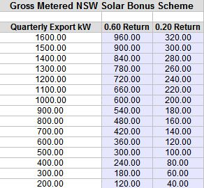 Gross Metered NSW Solar Bonus Scheme