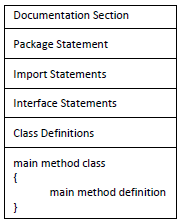 Java Program Structure Image