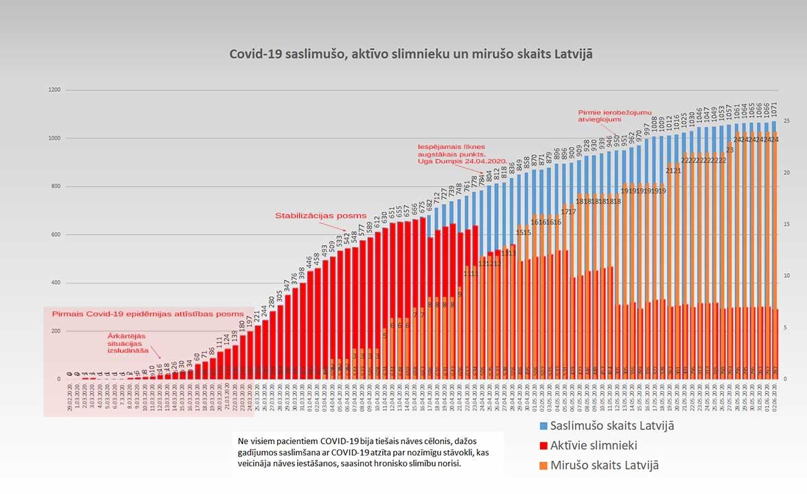 Grafiks ar Covid-19 saslimušo un mirušo skaitu valstī 02.06.2020.