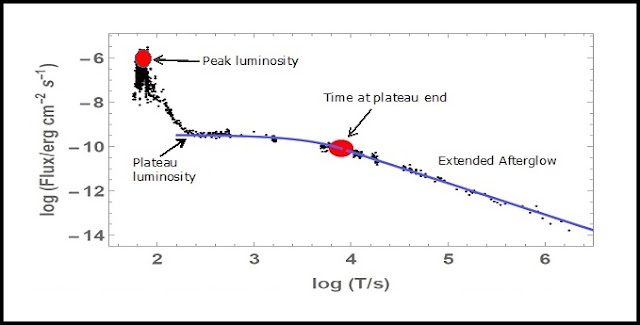 A typical long (> 2 s) duration Gamma-Ray Burst that shows the peak luminosity, the plateau luminosity and the time at plateau end. The combination of these three parameters were found to work the best as distance indicators.