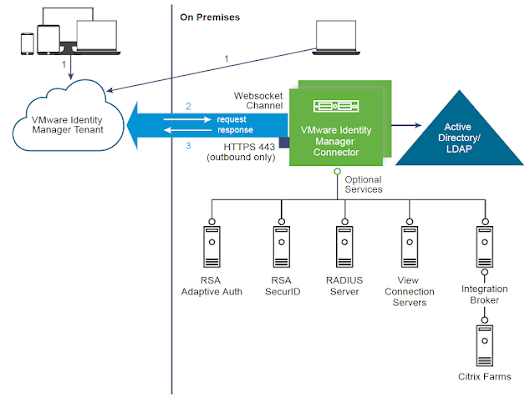 Integrating An On Premises RADIUS Solution With Cloud Hosted vIDM