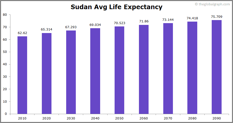 Sudan  Avg Life Expectancy